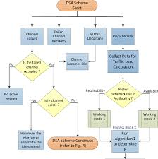 Flow Chart Illustration Of The Proposed Dsa Scheme In Part
