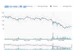 Plotly Financial Charts Bplotly Candlestick Chart In Python Jackp Plotly