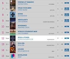 Build A Tower 12 Official Album Chart Midweeks The Slow