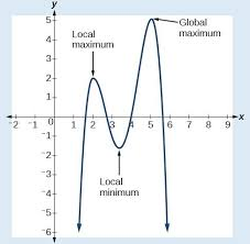 Polynomial Degree Chart Graphs Of Polynomial Functions College Algebra