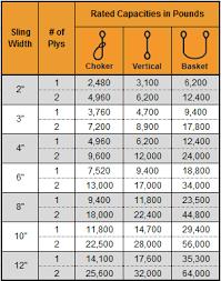 Rigging Slings Chart Nylon Triangle Choker Slings Nylon Choker Sling