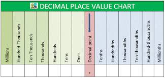 Decimal Places Chart Diagram Pin On Math Worksheets