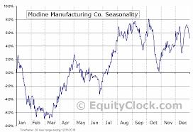 Mod Chart Modine Manufacturing Co Nyse Mod Seasonal Chart Equity