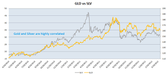 Gld Quote Gorgeous Gld Stock Quote Pleasing Gold Stocks Cheap Or Silver Stocks