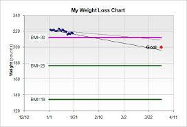 Weight Loss Calendar Template Beautiful Free Printable