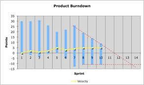 Scrum Burndown Chart International Scrum Institute