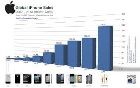 Iphone Chart The Astonishing Rise Of Iphone Sales In One Amazing Chart
