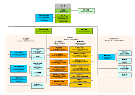 Mpi Organisational Chart Macao Polytechnic Institute Knowledge Expertise Global