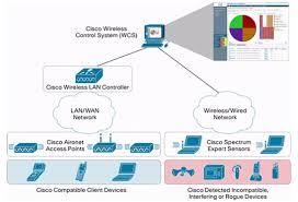 Cisco Design Tool Voice Over Wireless Lan Vowlan Troubleshooting Guide