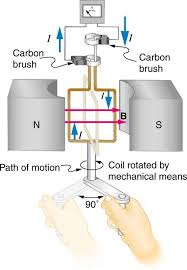 how electric generators work. Beautiful Electric The Figure Shows A Schematic Diagram Of An Electric Generator It Consists  Rotating On How Electric Generators Work