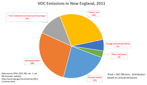 Sources Of Hydrocarbon And Nox Emissions In New England