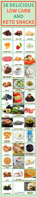 Keto Chart Of Foods 15 Charts To Help You Stick To The Keto Diet
