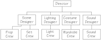 Theatre Organization Chart Production Organization