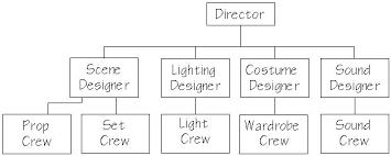 Production Organization