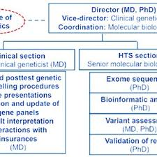 Organization Chart Of The Genome Clinic Task Force