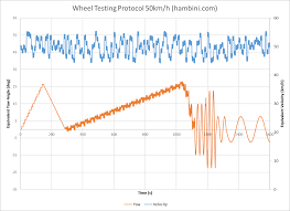 Testing To Find The Fastest Bicycle Wheels Hambini Engineering
