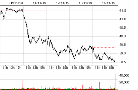 Dave And Busters Prices Chart Dave Busters Entertainment Inc Play Stock Quotes And