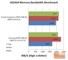Samsung 8gb 30nm Ddr3 1600mhz Memory Kit Review Page 3 Of