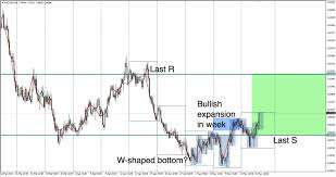 Audsgd Prints A High Probability Reversal Pattern With A