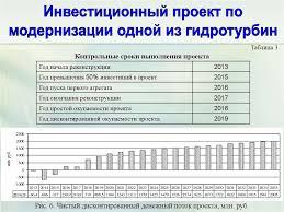 Управление активами предприятия и рекомендации по оптимизации их  8
