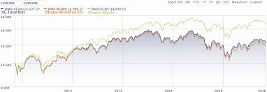 How Similar Is The Msci All Country World Ex Us Msci Acwi