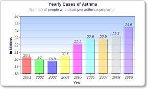 Asthma Symptom Chart Fact Sheet Xtensio