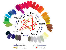Chinese five elements, fengshui colors and art.