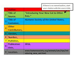 Works cited alphabetized  MLA sample
