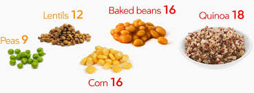 Carbs Beans Chart Low Carb Vegetables Visual Guide To The Best And Worst