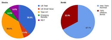 Asset Allocation Chart 2018 My Money Blog Portfolio Asset Allocation October 2018 My