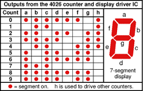 interfacing segment display engineersgarage interfacing 4026 7 segment display