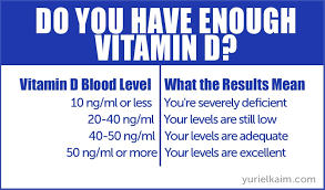 Normal Vitamin D Levels Chart 10 Solid Reasons You Need More Vitamin D In Your Diet