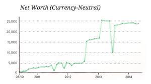 Data Visualization 101 Line Charts