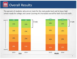 What Do The 2016 Parcc Results Tell Us We Need To Invest
