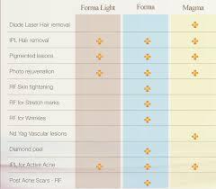 42 Judicious Laser Hair Removal Comparison Chart