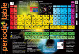 Periodic Table Chart Poster