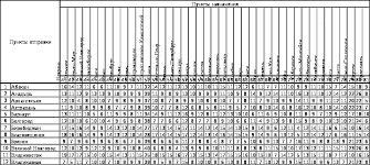 Контрольные сроки пересылки посылок между городами федерального  административными центрами субъектов Российской Федерации