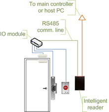 access control access control door wiring when using intelligent readers and io module