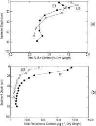 Journal Of Environmental Quality Surface Water Quality Tracing