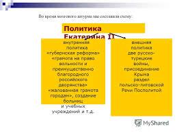 Схема внутренняя политика екатерины  Екатерина ii внутренняя