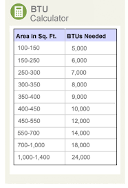 35 ton ac unit square footage. Exellent Unit BTU Chart To Help Determine What Size Air Conditioner You Need With 35 Ton Ac Unit Square Footage