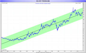 20 Year Silver Chart 20 Key Gold And Silver Price Charts Till 2012 Gold Silver