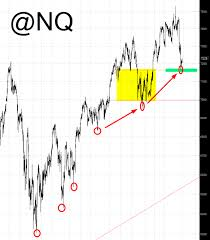 Nq Chart Apples Turn Earnings And Nq Investing Com