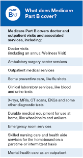 Medicare Part B Coverage Part B Costs Medicare Made Clear