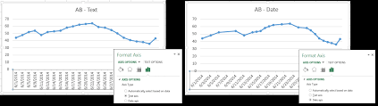 Create A Chart With Date Or Time Data Pryor Learning Solutions
