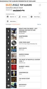 Buzzangle Chart Update March 17 Canada Loves Beauty And