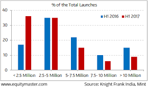 Traction Chart Affordable Housing Gaining Traction Chart Of The Day 15
