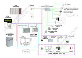 Охранная сигнализация пультовая охрана системы охранной  ОХРАННАЯ СИГНАЛИЗАЦИЯ ОС