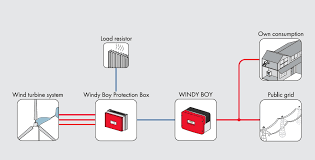 grid connected homebrew wind turbines hugh piggott s blog actually the protection box makes the wind turbine