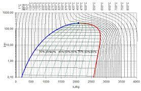 x steam thermodynamic properties of